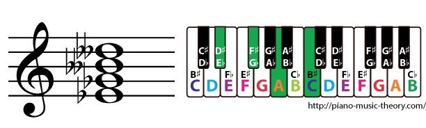 e flat diminished 7th chord