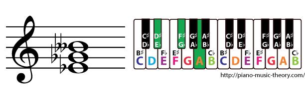 e flat diminished triad chord