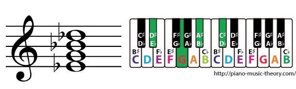 e flat dominant 7th chord