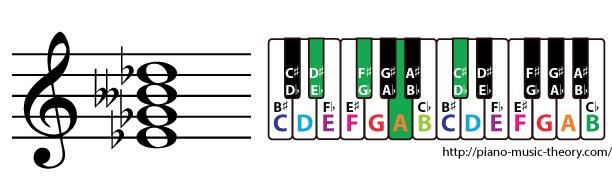 e flat half diminished 7th chord