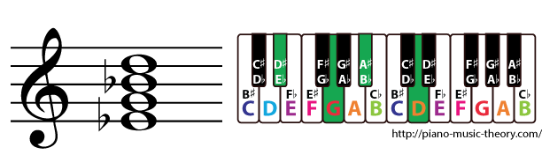 e flat major 7th chord