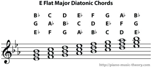 e flat major diatonic chords