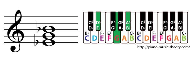 e flat major triad chord
