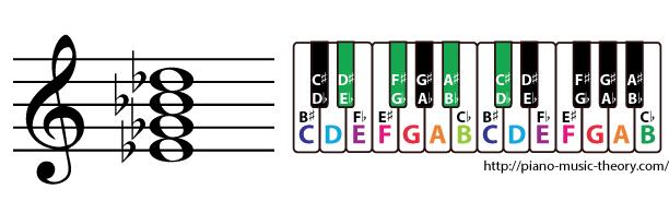 e flat minor 7th chord