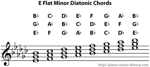 e flat minor diatonic chords