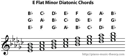 e flat minor diatonic chords