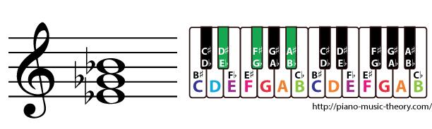 e flat minor triad chord