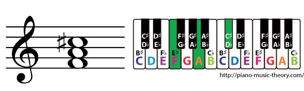 f augmented triad chord