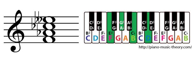 f diminished 7th chord