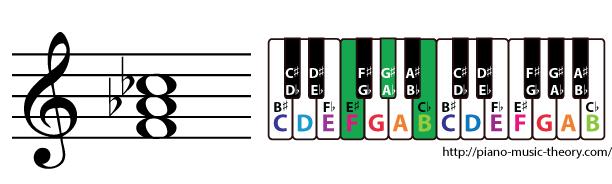 f diminished triad chord