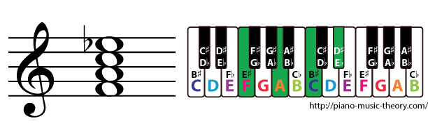 f dominant 7th chord