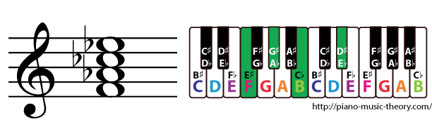 f half diminished 7th chord