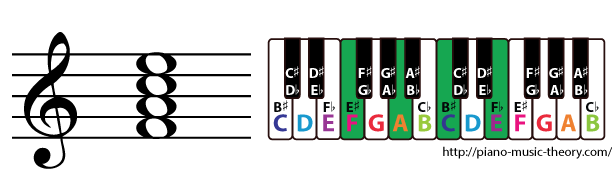 f major 7th chord