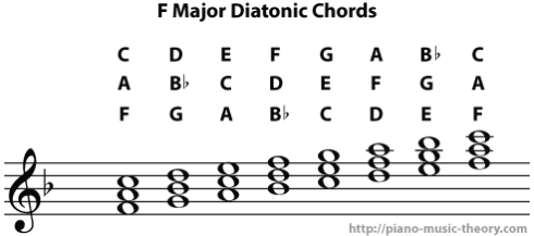 f major scale diatonic chords