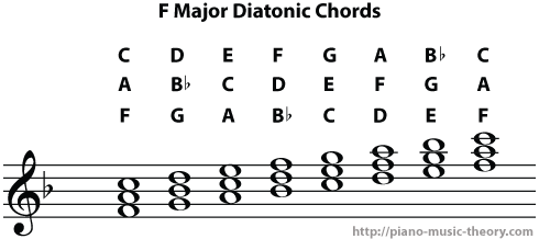 f major scale diatonic chords