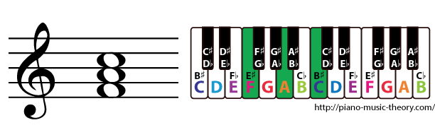f major triad chord