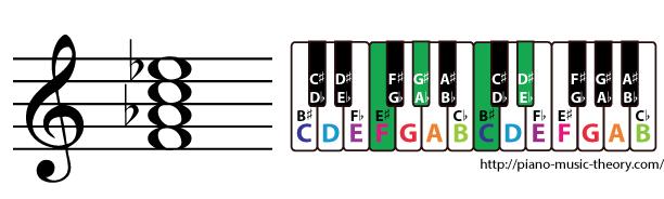 f minor 7th chord
