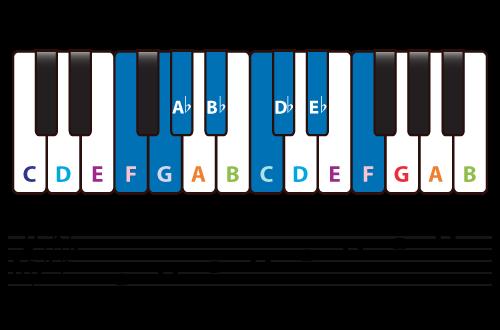 Diatonic Chords Of F Minor Scale Piano Music Theory