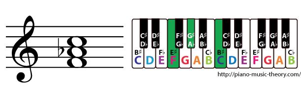 f minor triad chord