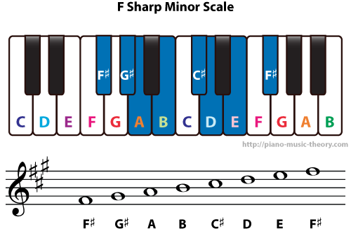 Diatonic Chords Of F Sharp Minor Scale Piano Music Theory