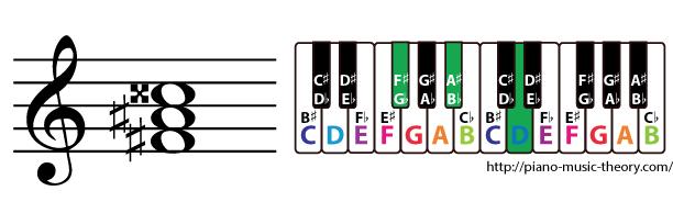 f sharp augmented triad chord