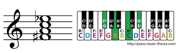 f sharp diminished 7th chord