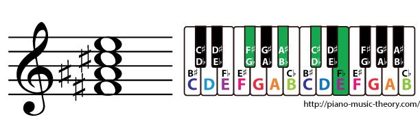 f sharp dominant 7th chord