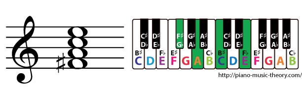 f sharp half diminished 7th chord