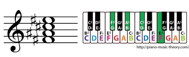 f sharp major 7th chord