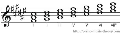 f sharp major diatonic chords
