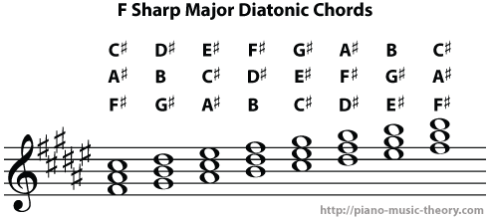 f sharp major diatonic chords