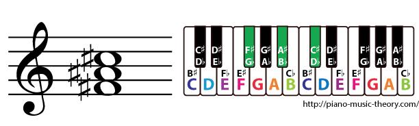 f sharp major triad chord