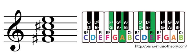 f sharp minor 7th chord