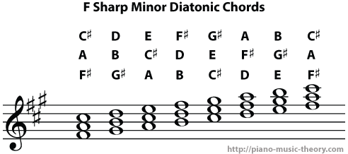 f sharp minor diatonic chords