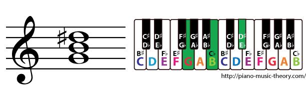 g augmented triad chord