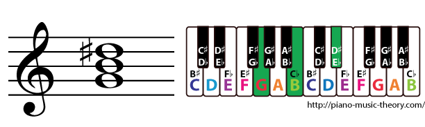 g augmented triad chord