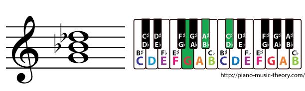 g diminished triad chord