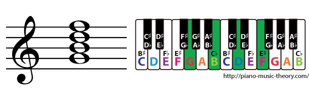 g dominant 7th chord