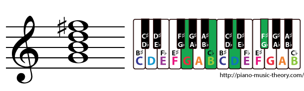 g major 7th chord