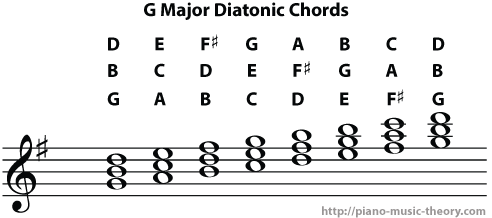 g major diatonic chords