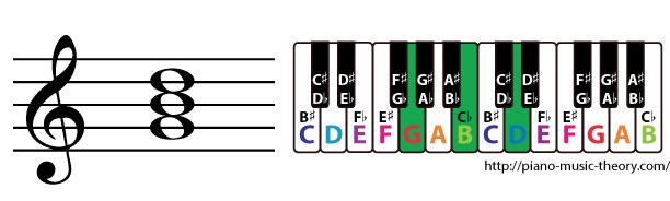 g major triad chord