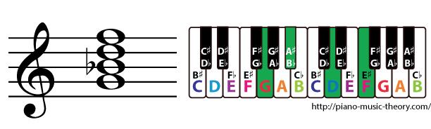 g minor 7th chord