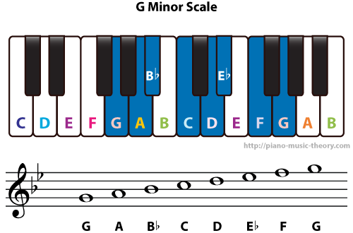 Diatonic Chords Of G Minor Scale Piano Music Theory