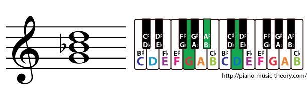 g minor triad chord