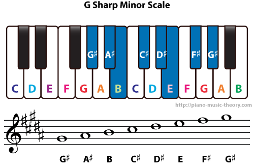 Diatonic Chords Of G Sharp Minor Scale Piano Music Theory
