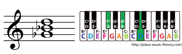 g flat augmented triad chord