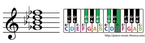 g flat dominant 7th chord