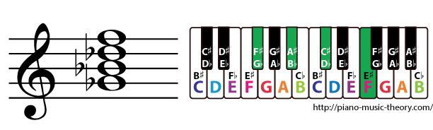 g flat major 7th chord