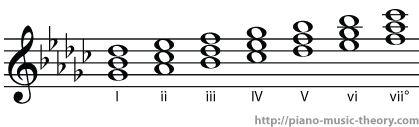 g flat major diatonic chords