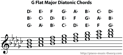 g flat major diatonic chords